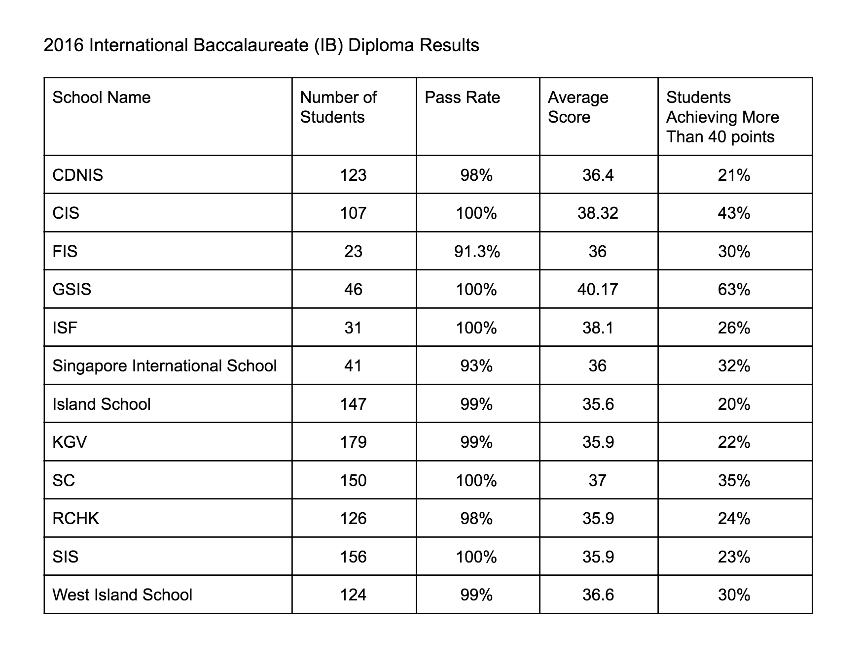 2016 International Baccalaureate (IB) Diploma Results